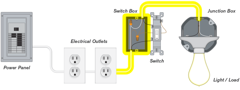 Difference Between Wired, Wireless, and Wire-Free Light Switches on wired wireless light switch, closet to control light switch, light and fan rotary switch, cordless with remote switch, 12 volt up down switch, add wire to neutral switch, heavy duty remote starter switch, hard wired light socket, hard wired timer switch,