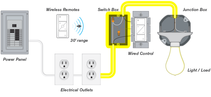 difference between wired wireless and wire free light switches rh goconex com Household Switch Wiring Diagrams Household Switch Wiring Diagrams