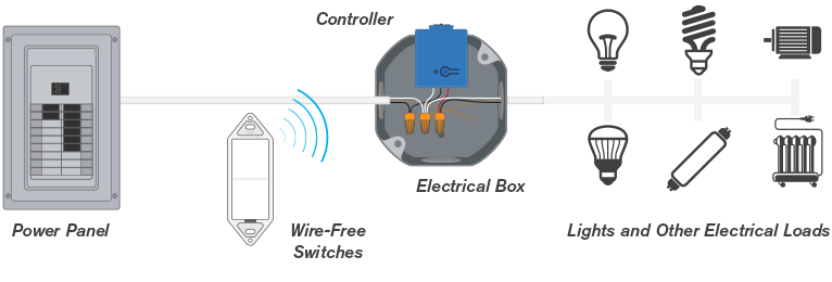 wire-free switches completely separate the switch and electrical contacts   the wireless transmitter switch can be installed on any surface with no wire  or