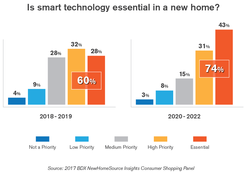 chart: current and future desire for innovative home construction products in new homes