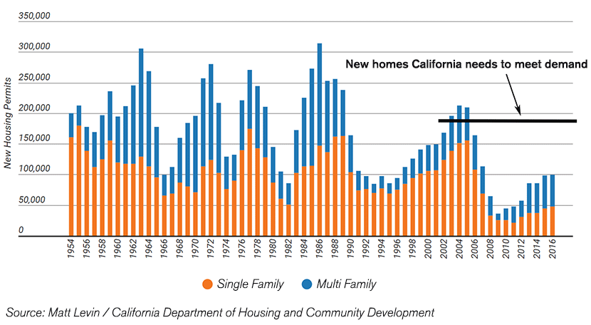 california-housing-deficit-chart