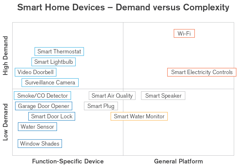 chart: smart home devices, demand vrs complexity